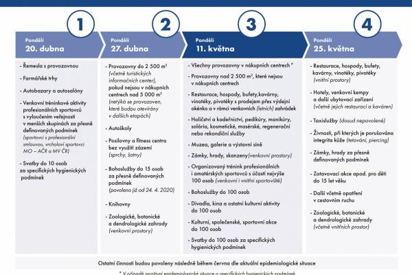 Harmonogram uvolnění podnikatelských a dalších činností