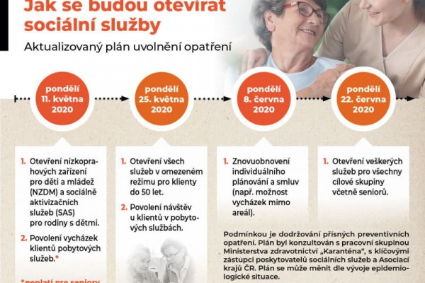 Rozvolňování opatření v sociálních službách